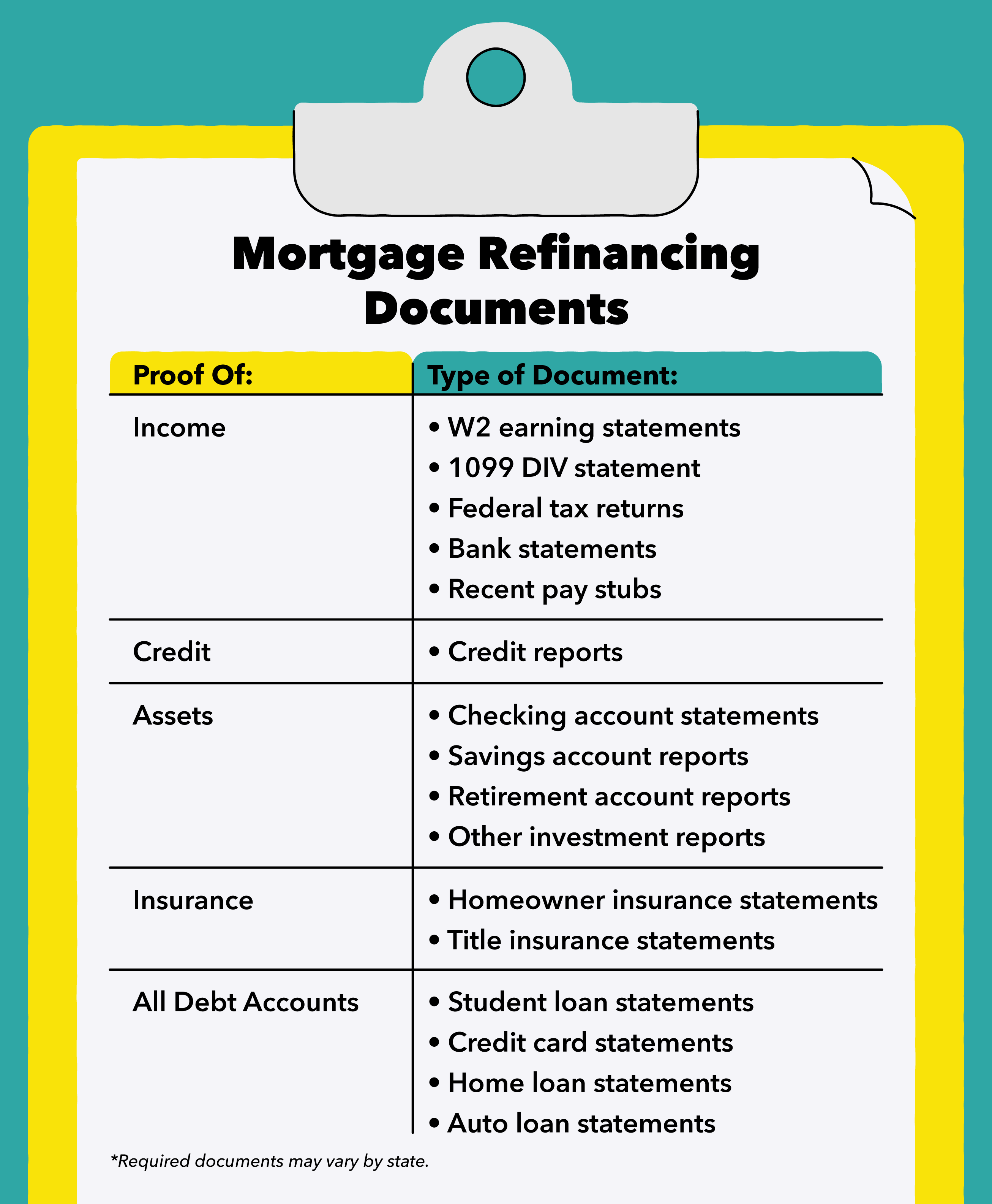 Mortgage Refinancing Documents